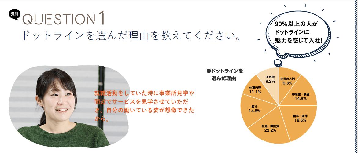 ドットラインで働く意味〜アンケート〜